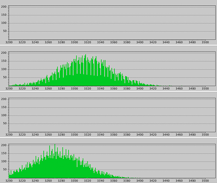 RawDigger histograms: Part 1  What is the raw data histogram